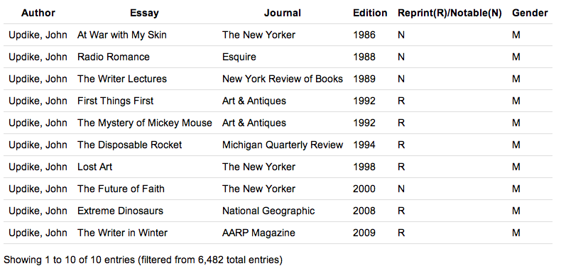 the john updike society · best american essays index lists updike  no comments