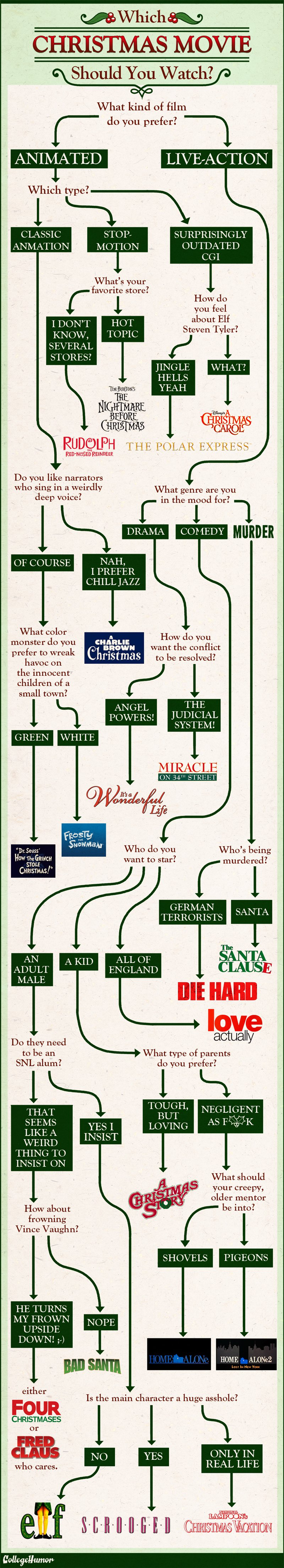 christmas movie flow chart